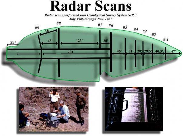 Radar Scans