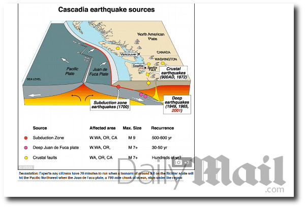 Tsunami Earthquakes Northwest