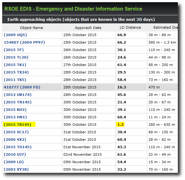 Real Time Emergency Disasters